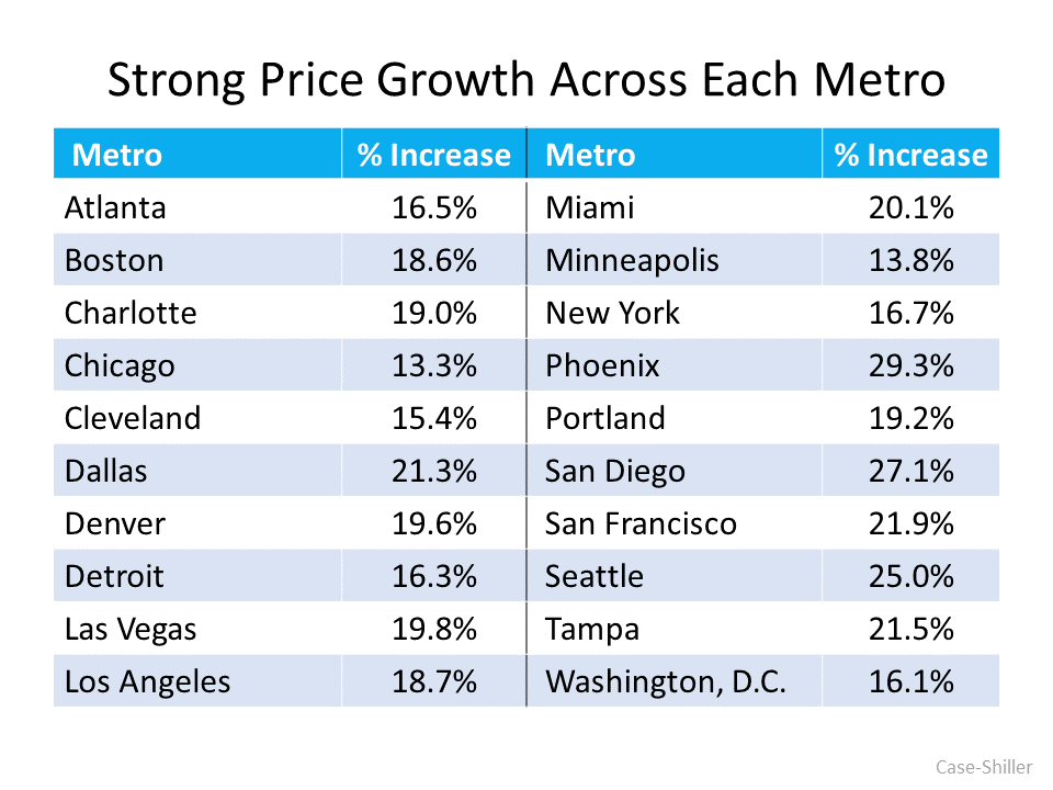 Strong Price Growth Across Each Metro.  Tampa is 21.5%.  The other Florida Metro listed was Miami at 20.1%.  Source: Case-Shiller