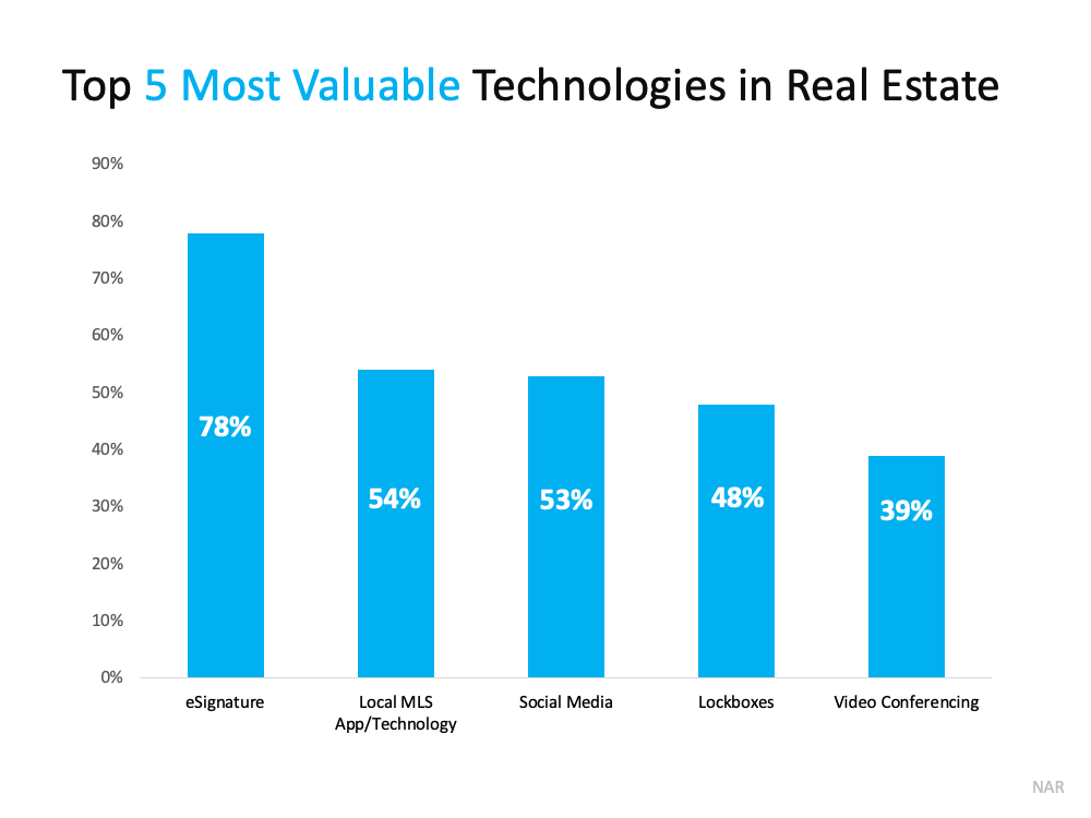 Top 5 Most Valuable Technologies in Real Estate.  Source: NAR