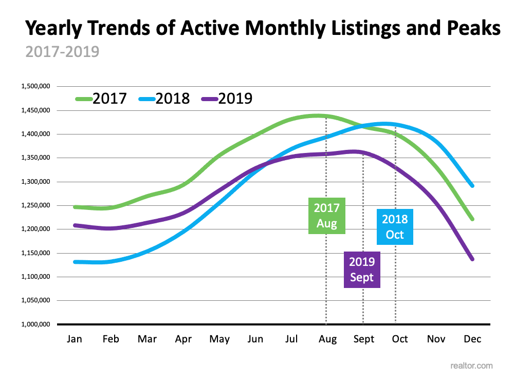 Yearly Trends of Active Monthly Listings and Peak.  Source: realtor.com