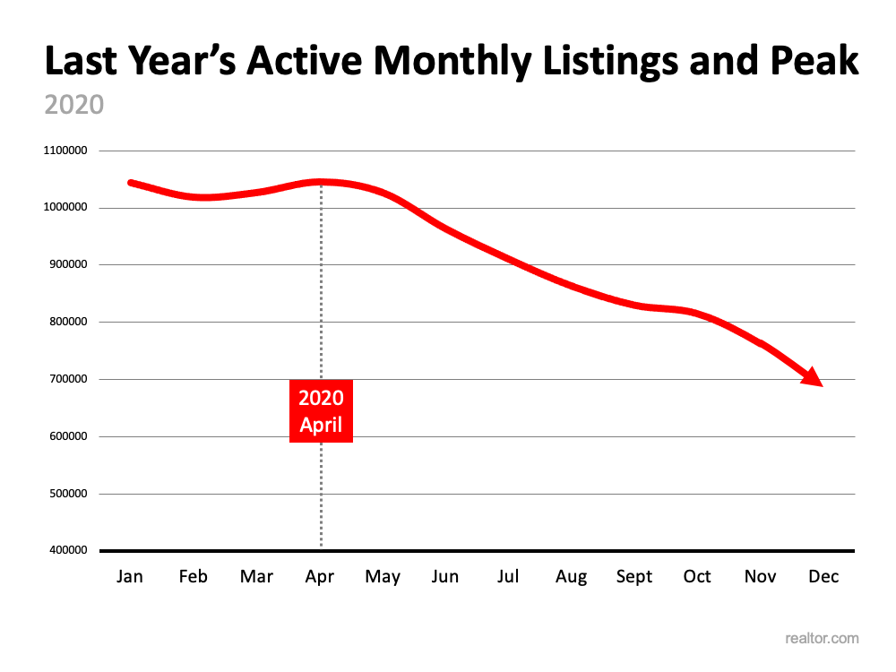 Last Year's Active Monthly Listings and Peak.  Source: realtor.com