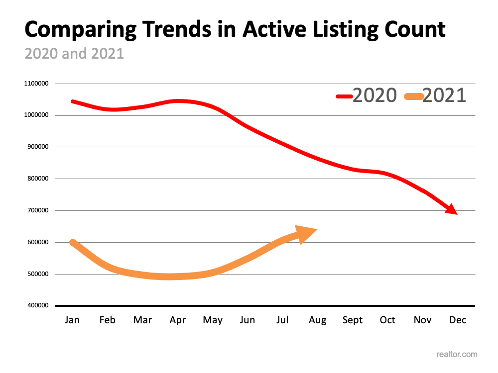 Comparing Trends in Active Listing Count.  Source: realtor.com