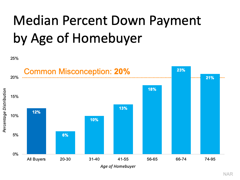 Median Percent Down Payment by Age of Homebuyer.  Source: NAR