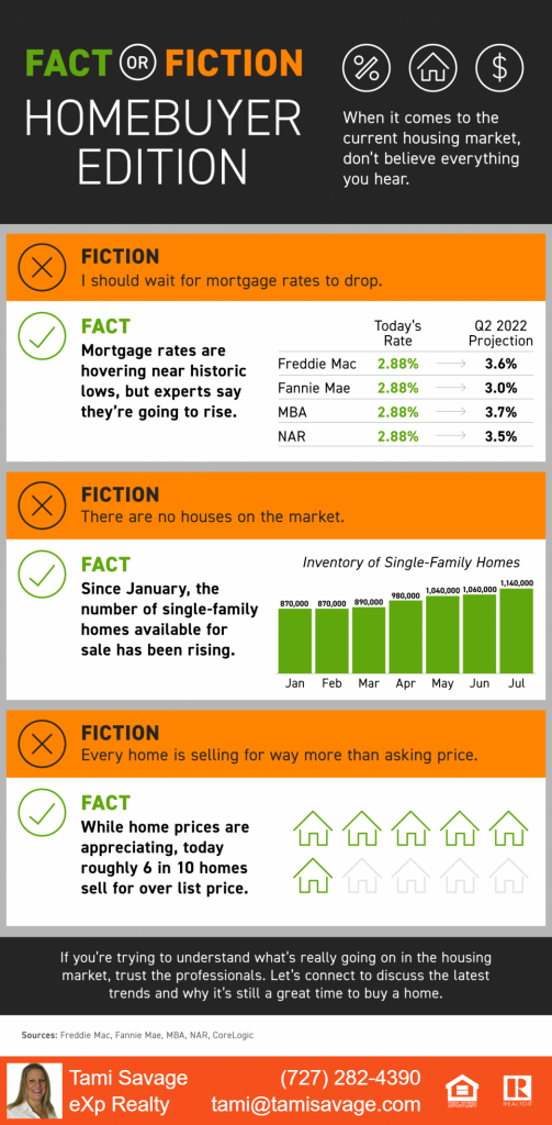 Fact or Fiction: Homebuyer Edition.  When it comes to the current housing market, don't believe everything you hear.  Various Sources