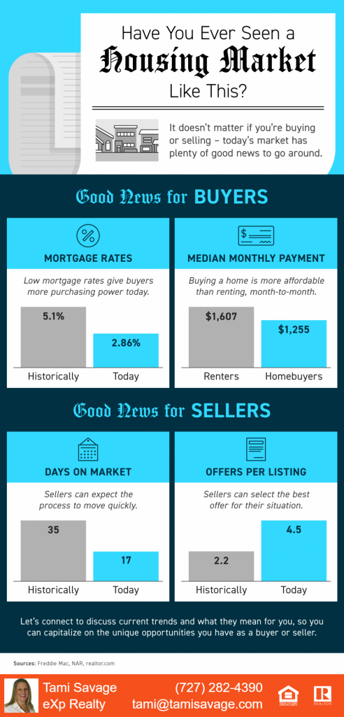 Have you ever seen a housing market like this?  It doesn't matter if you're buying or selling - today's market has plenty of good news to go around.