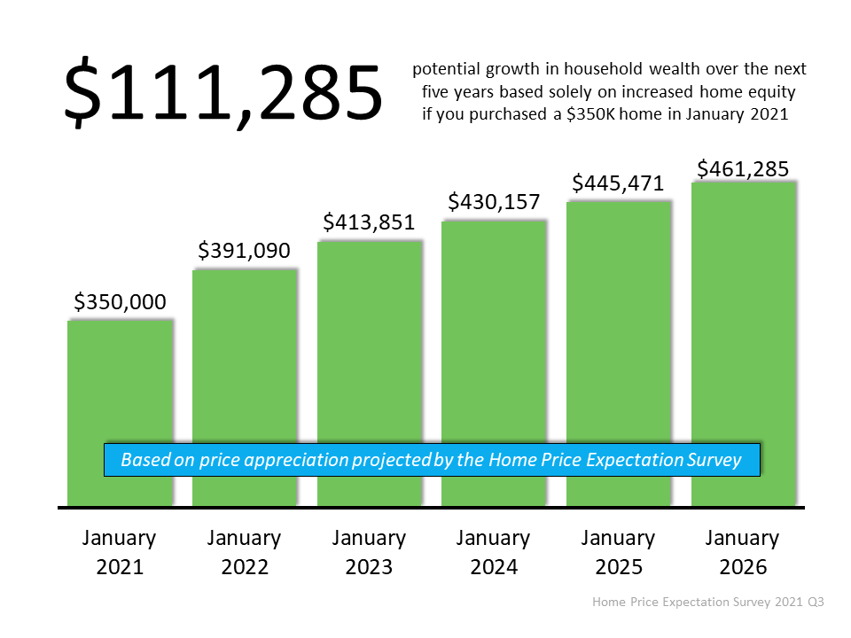 $111,285 potential growth in household wealth over the next five years based solely on increased home equity if you purchased a $350k home in January 2021. Source: Home Price Expectation Survey 2021 Q3.