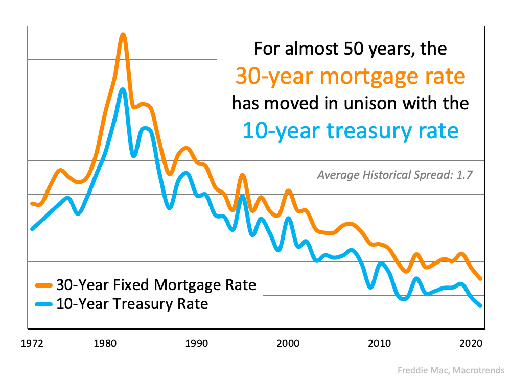 For almost 50 years, the 30-year mortgage rate has moved in unison with the 10-year treasury rate.  Source: Freddie Mac, Macrotrends