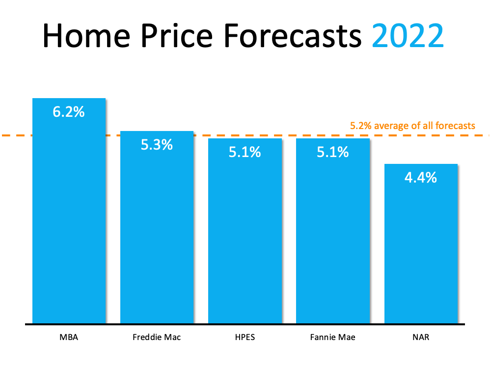 Home Price Forecasts 2022 shows a 5.2% average of all forecasts.